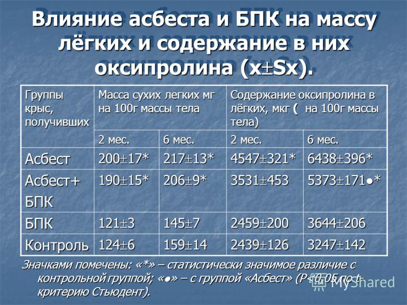 Влияние асбеста и БПК на массу лёгких и содержание в них оксипролина (х Sх). Группы крыс, получивших Масса сухих легких мг на 100г массы тела Содержание оксипролина в лёгких, мкг ( на 100г массы тела) 2 мес. 6 мес. 2 мес. 6 мес. Асбест 200 17* 217 13