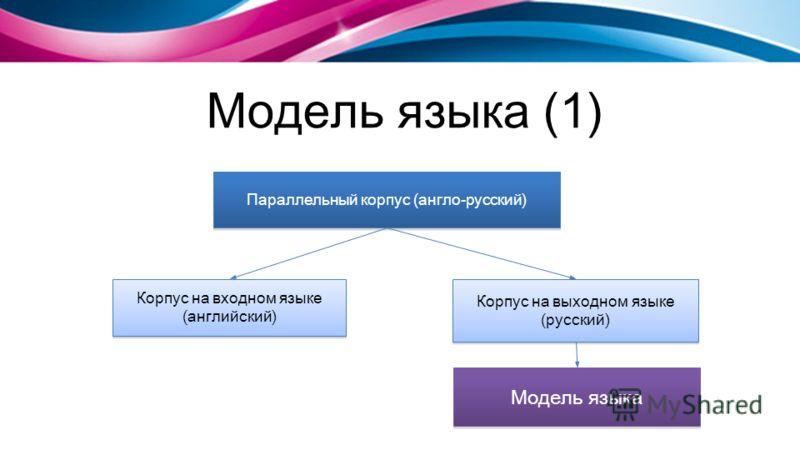 Модель языка (1) Параллельный корпус (англо-русский) Корпус на входном языке (английский) Корпус на выходном языке (русский) Модель языка