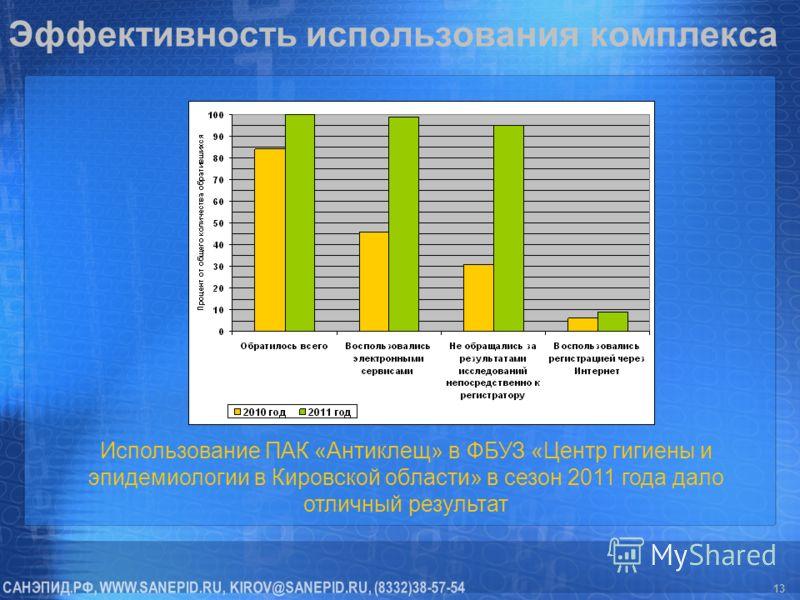 Эффективность использования комплекса 13 Использование ПАК «Антиклещ» в ФБУЗ «Центр гигиены и эпидемиологии в Кировской области» в сезон 2011 года дало отличный результат
