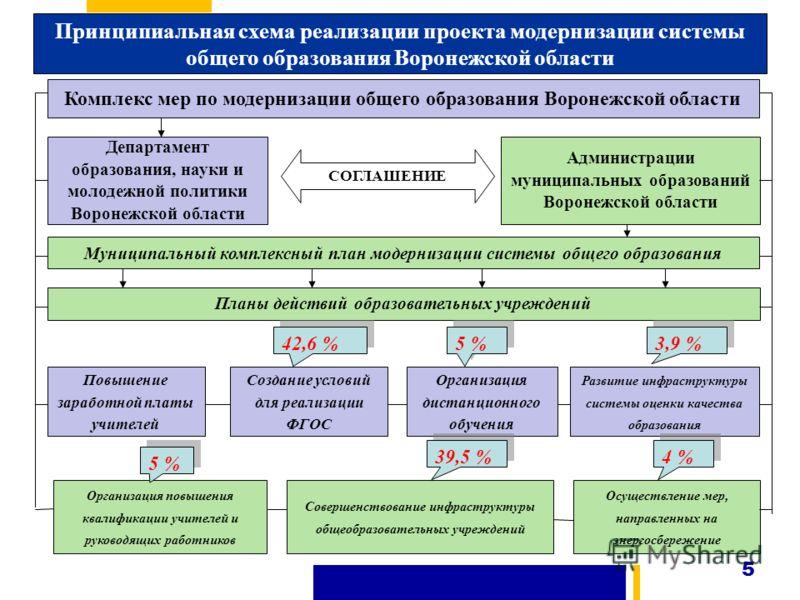 Схема области политики