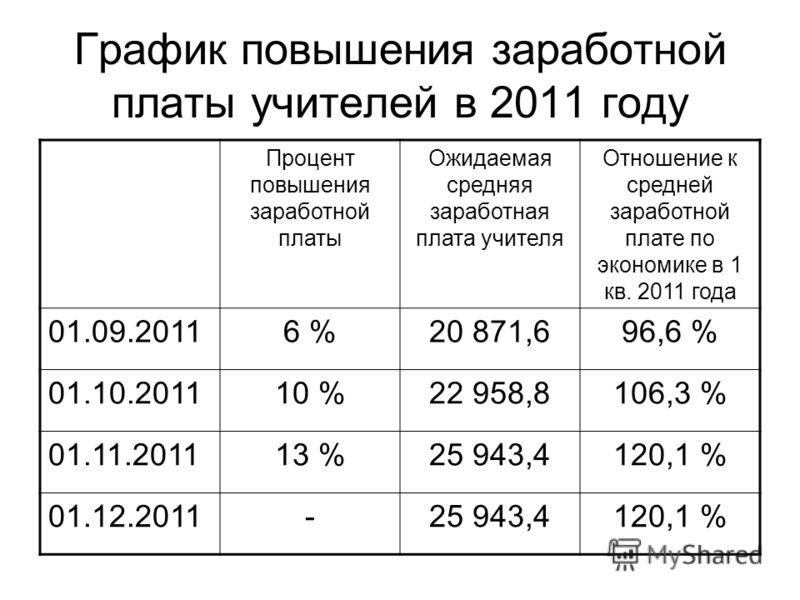 График повышения заработной платы учителей в 2011 году Процент повышения заработной платы Ожидаемая средняя заработная плата учителя Отношение к средней заработной плате по экономике в 1 кв. 2011 года 01.09.20116 %20 871,696,6 % 01.10.201110 %22 958,