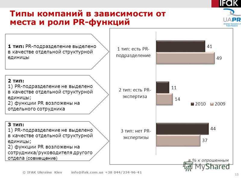 15 Типы компаний в зависимости от места и роли PR-функций 15 © IFAK Ukraine Kiev info@ifak.com.ua +38 044/234-96-41 1 тип: PR-подразделение выделено в качестве отдельной структурной единицы 2 тип: 1) PR-подразделение не выделено в качестве отдельной