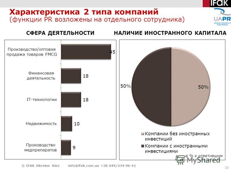 23 Характеристика 2 типа компаний (функции PR возложены на отдельного сотрудника) 23 © IFAK Ukraine Kiev info@ifak.com.ua +38 044/234-96-41 СФЕРА ДЕЯТЕЛЬНОСТИ НАЛИЧИЕ ИНОСТРАННОГО КАПИТАЛА в % к ответившим