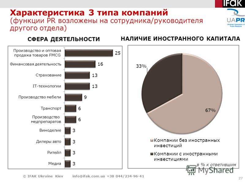 27 Характеристика 3 типа компаний (функции PR возложены на сотрудника/руководителя другого отдела) 27 © IFAK Ukraine Kiev info@ifak.com.ua +38 044/234-96-41 СФЕРА ДЕЯТЕЛЬНОСТИ НАЛИЧИЕ ИНОСТРАННОГО КАПИТАЛА в % к ответившим