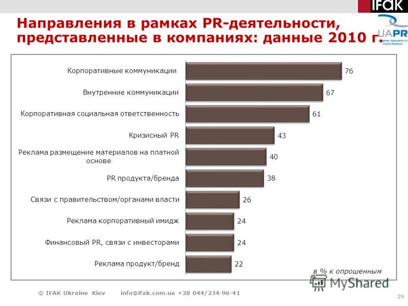 29 Направления в рамках PR-деятельности, представленные в компаниях: данные 2010 г. 29 © IFAK Ukraine Kiev info@ifak.com.ua +38 044/234-96-41 в % к опрошенным
