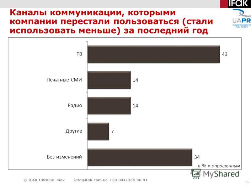 36 Каналы коммуникации, которыми компании перестали пользоваться (стали использовать меньше) за последний год 36 © IFAK Ukraine Kiev info@ifak.com.ua +38 044/234-96-41 в % к опрошенным
