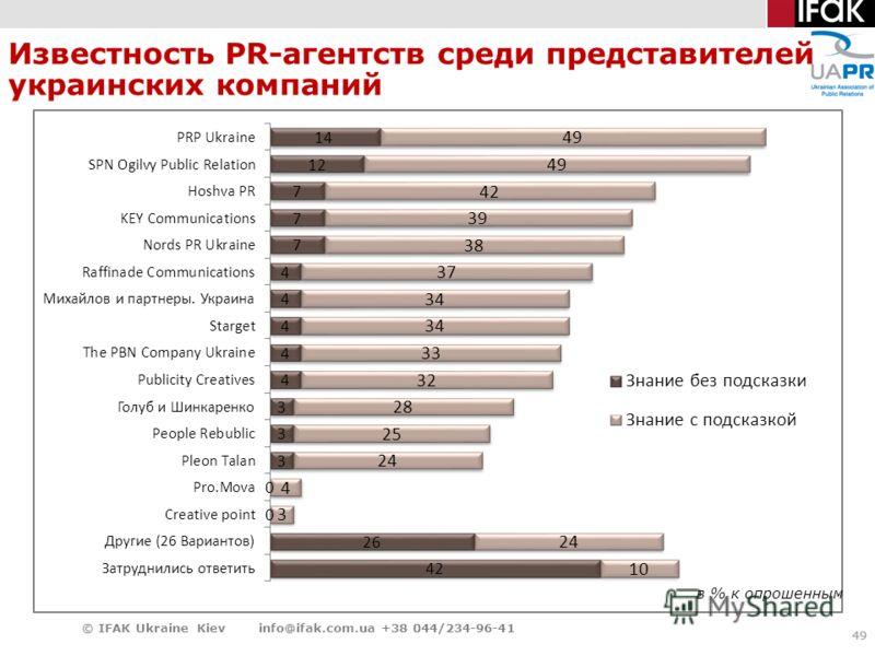 49 Известность PR-агентств среди представителей украинских компаний 49 © IFAK Ukraine Kiev info@ifak.com.ua +38 044/234-96-41 в % к опрошенным