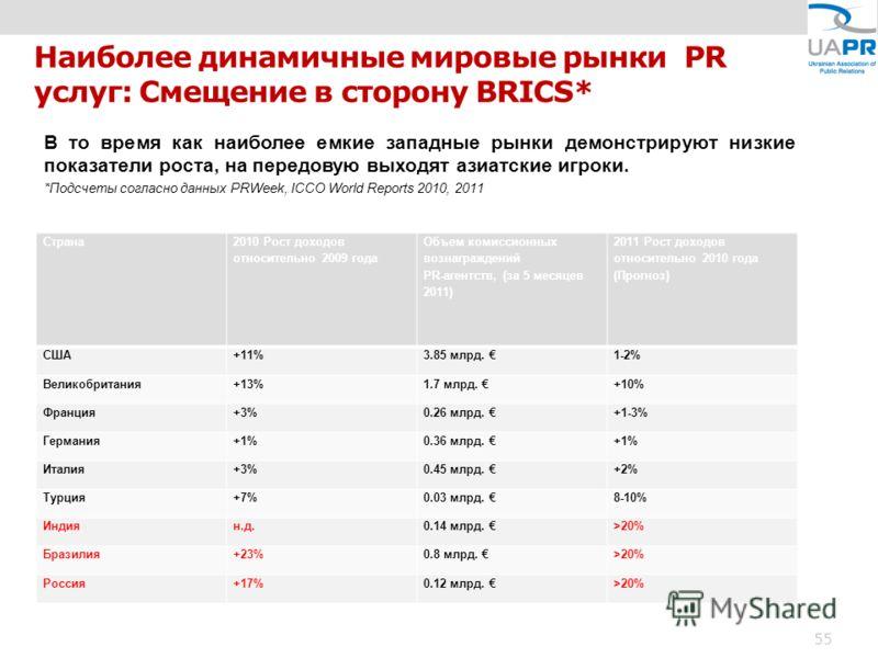 Наиболее динамичные мировые рынки PR услуг: Смещение в сторону BRICS* В то время как наиболее емкие западные рынки демонстрируют низкие показатели роста, на передовую выходят азиатские игроки. *Подсчеты согласно данных PRWeek, ICCO World Reports 2010