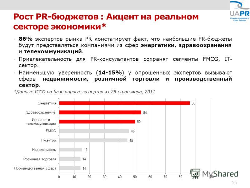 Рост PR-бюджетов : Акцент на реальном секторе экономики* 86% экспертов рынка PR констатирует факт, что наибольшие PR-бюджеты будут представляться компаниями из сфер энергетики, здравоохранения и телекоммуникаций. Привлекательность для PR-консультанто