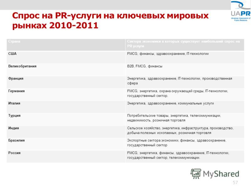 Спрос на PR-услуги на ключевых мировых рынках 2010-2011 Страна Сектора экономики в которых существует наибольший спрос на PR услуги СШАFMCG, финансы, здравоохранение, IT-технологии ВеликобританияB2B, FMCG, финансы Франция Энергетика, здравоохранение,
