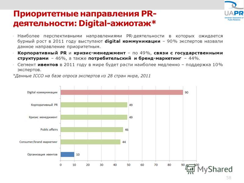 Приоритетные направления PR- деятельности: Digital-ажиотаж* Наиболее перспективными направлениями PR-деятельности в которых ожидается бурный рост в 2011 году выступают digital коммуникации – 90% экспертов назвали данное направление приоритетным. Корп