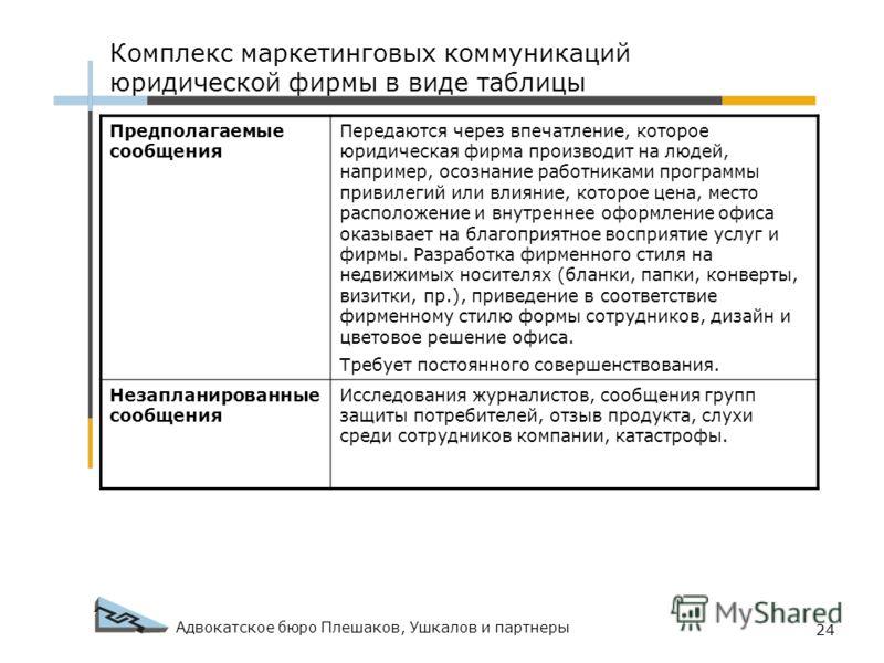 Адвокатское бюро Плешаков, Ушкалов и партнеры 24 Комплекс маркетинговых коммуникаций юридической фирмы в виде таблицы Предполагаемые сообщения Передаются через впечатление, которое юридическая фирма производит на людей, например, осознание работникам