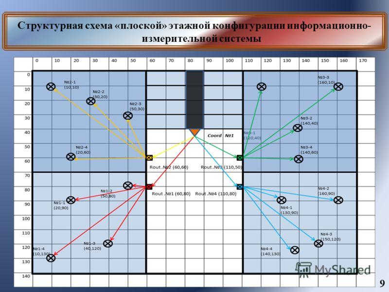 Структурная схема «плоской» этажной конфигурации информационно- измерительной системы 9