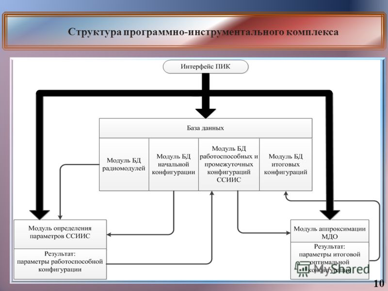 Структура программно-инструментального комплекса 10