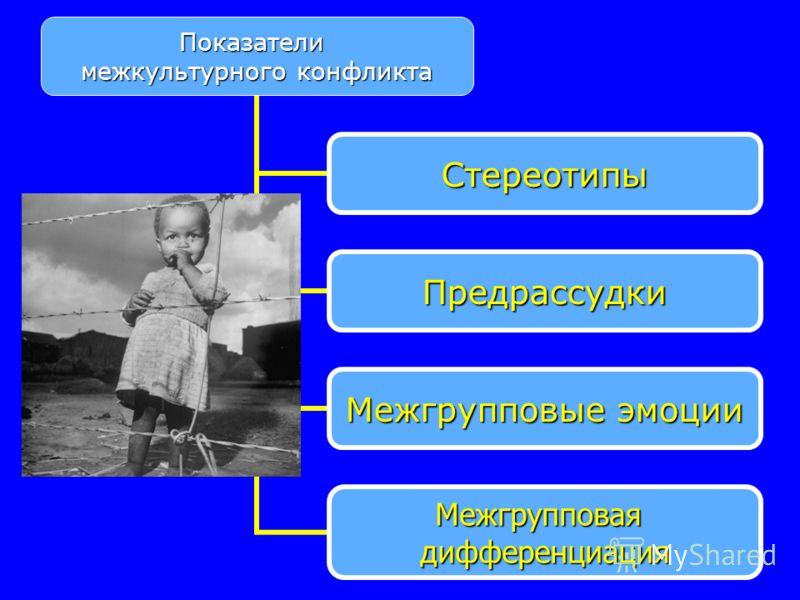 Показатели межкультурного конфликта Стереотипы Предрассудки Межгрупповые эмоции Межгрупповаядифференциация