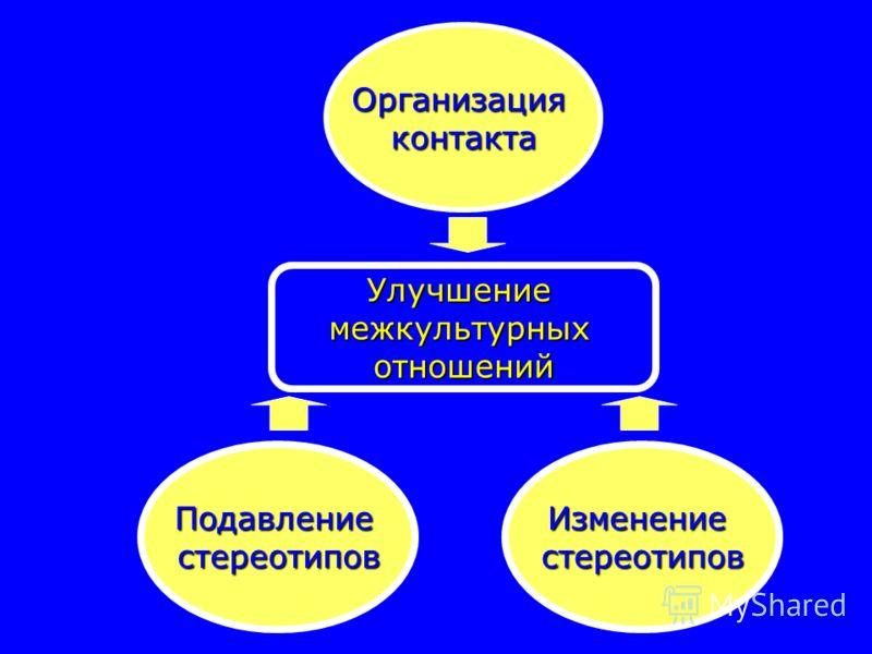 ПодавлениестереотиповИзменениестереотипов Организацияконтакта Улучшениемежкультурныхотношений