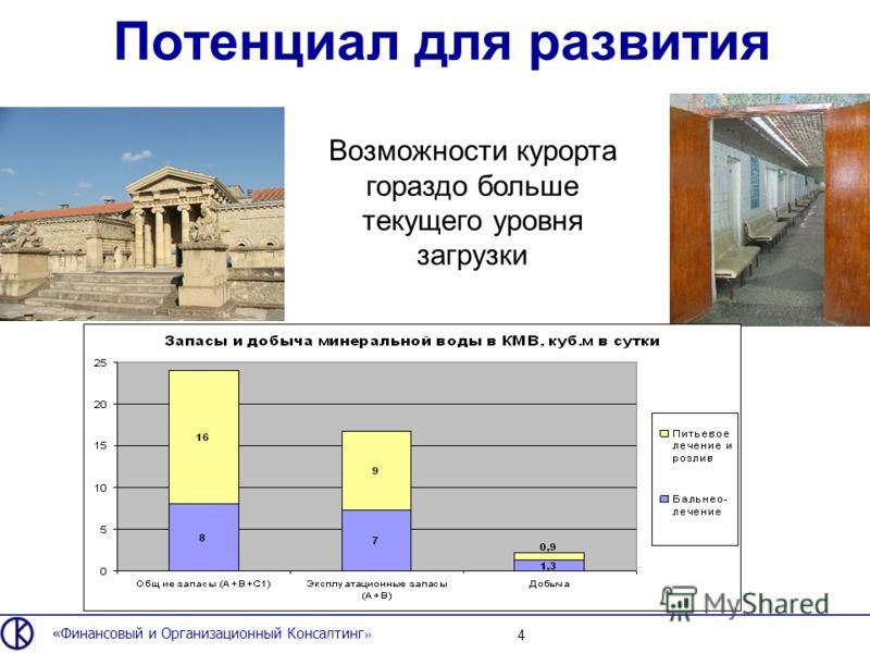 Потенциал для развития «Финансовый и Организационный Консалтинг » 4 Возможности курорта гораздо больше текущего уровня загрузки