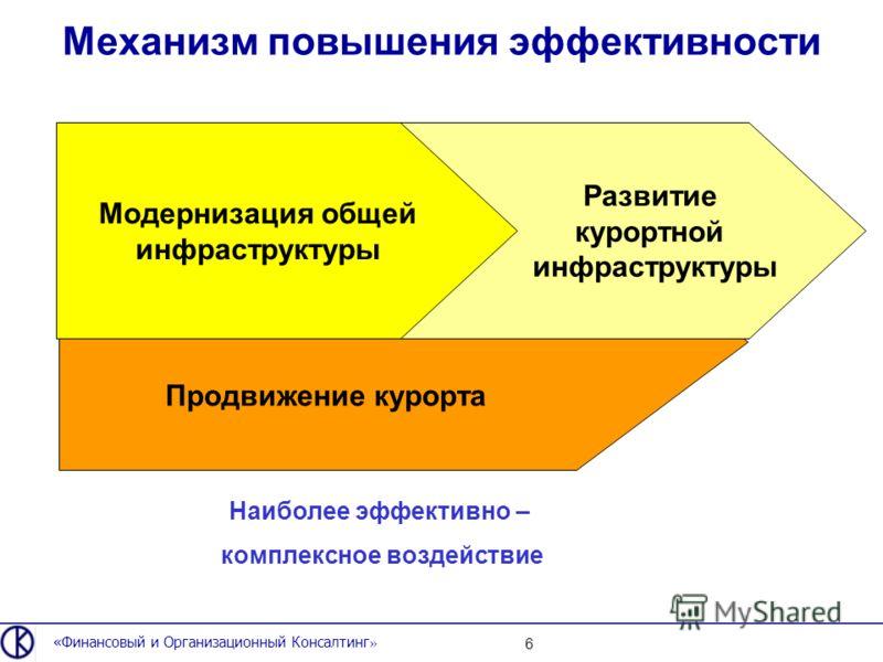 Механизм повышения эффективности «Финансовый и Организационный Консалтинг » 6 Модернизация общей инфраструктуры Развитие курортной инфраструктуры Продвижение курорта Наиболее эффективно – комплексное воздействие