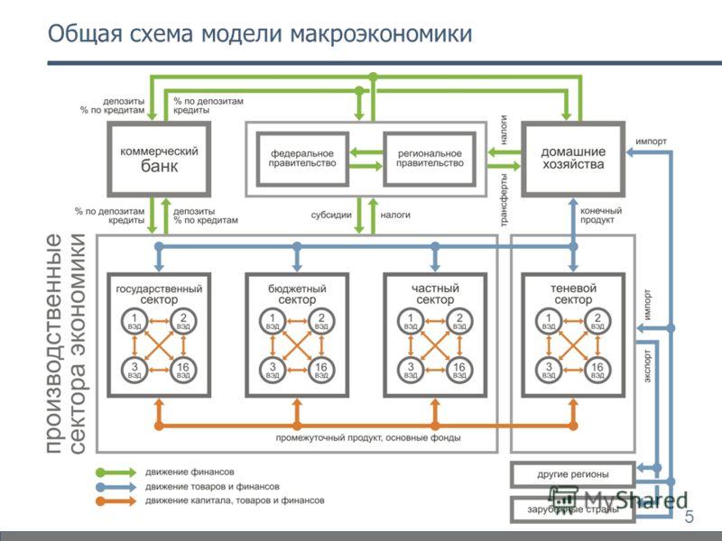 5 Общая схема модели макроэкономики