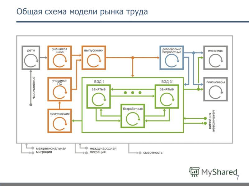 7 Общая схема модели рынка труда