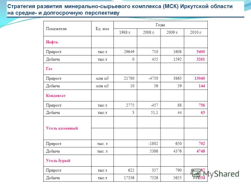 Стратегия развития минерально-сырьевого комплекса (МСК) Иркутской области на средне- и долгосрочную перспективу ПоказателиЕд. изм Годы 1988 г.2008 г.2009 г.2010 г. Нефть Прирост тыс.т 29649 71016085400 Добыча тыс.т 0 45515923261 Газ Прирост млн м3 21