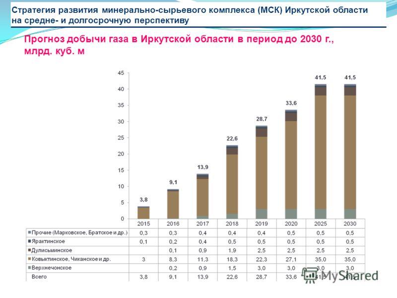 Стратегия развития минерально-сырьевого комплекса (МСК) Иркутской области на средне- и долгосрочную перспективу Прогноз добычи газа в Иркутской области в период до 2030 г., млрд. куб. м