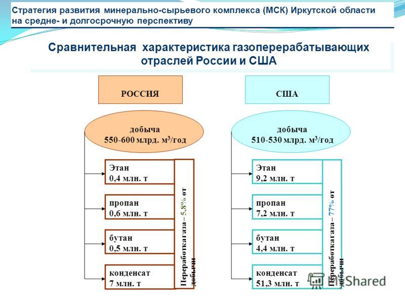Стратегия развития минерально-сырьевого комплекса (МСК) Иркутской области на средне- и долгосрочную перспективу РОССИЯСША добыча 550-600 млрд. м 3 /год добыча 510-530 млрд. м 3 /год Этан 0,4 млн. т Этан 9,2 млн. т пропан 0,6 млн. т пропан 7,2 млн. т