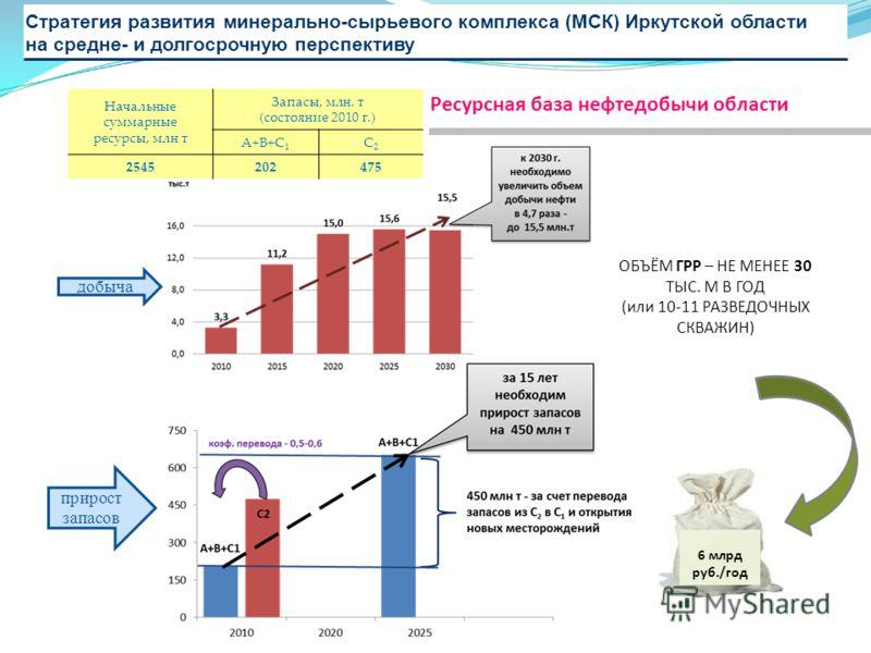 Стратегия развития минерально-сырьевого комплекса (МСК) Иркутской области на средне- и долгосрочную перспективу Ресурсная база нефтедобычи области Начальные суммарные ресурсы, млн т Запасы, млн. т (состояние 2010 г.) А+В+С 1 С2С2 2545202475 ОБЪЁМ ГРР