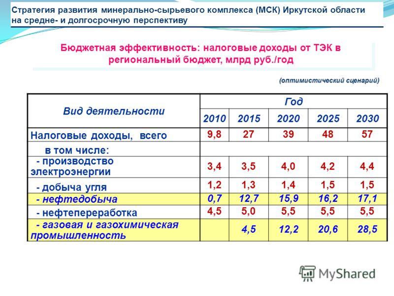 Стратегия развития минерально-сырьевого комплекса (МСК) Иркутской области на средне- и долгосрочную перспективу Вид деятельности Год 20102015202020252030 Налоговые доходы, всего 9,827394857 в том числе: - производство электроэнергии 3,43,54,04,24,4 -
