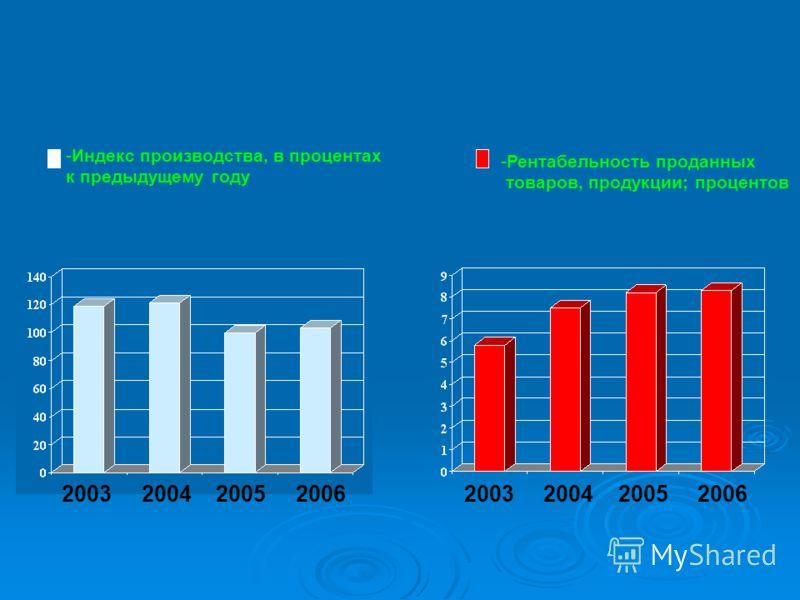 2003 2004 2005 2006 -Рентабельность проданных товаров, продукции; процентов 2003 2004 2005 2006 -Индекс производства, в процентах к предыдущему году
