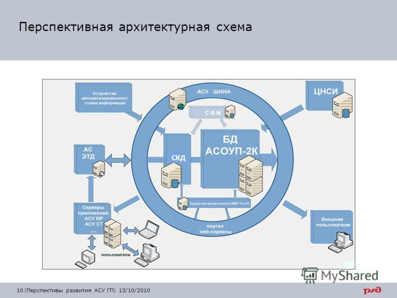 Перспективная архитектурная схема |Перспективы развития АСУ ГП| 13/10/2010 СКД 10
