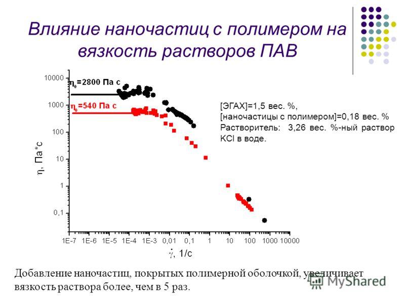 Влияние наночастиц с полимером на вязкость растворов ПАВ Добавление наночастиц, покрытых полимерной оболочкой, увеличивает вязкость раствора более, чем в 5 раз. [ЭГАХ]=1,5 вес. %, [наночастицы с полимером]=0,18 вес. % Растворитель: 3,26 вес. %-ный ра