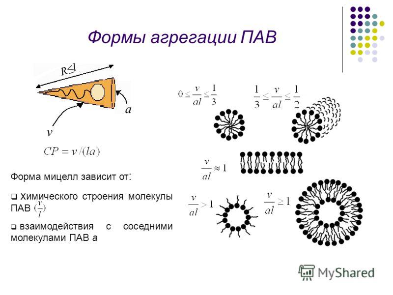 Формы агрегации ПАВ RlRl v a Форма мицелл зависит от : х имического строения молекулы ПАВ взаимодействия с соседними молекулами ПАВ а