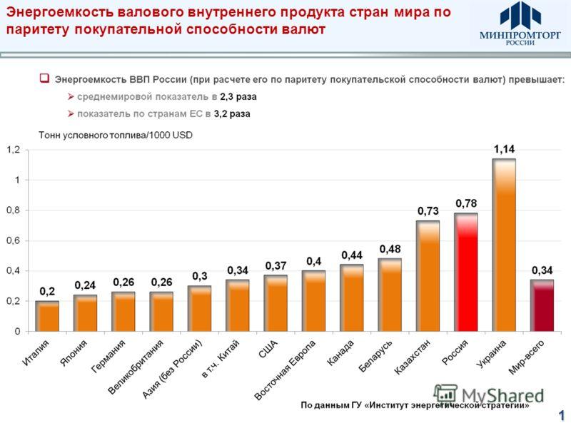 Энергоемкость валового внутреннего продукта стран мира по паритету покупательной способности валют1