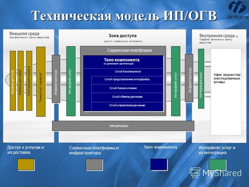 Техническая модель ИП/ОГВ Внешняя среда (вне физических границ ведомства) Зона доступа (доступ к сервисному компоненту) Внутренняя среда (в пределах физических границ ведомства Сервисная платформа Тело компонента (n-уровневая архитектура) Слой безопа