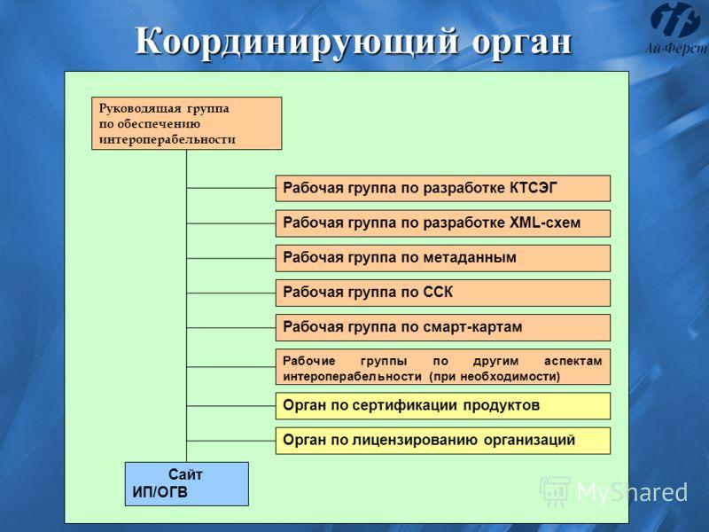 Координирующий орган Руководящая группа по обеспечению интероперабельности Рабочая группа по разработке XML-схем Рабочая группа по метаданным Рабочая группа по ССК Рабочая группа по смарт-картам Рабочие группы по другим аспектам интероперабельности (