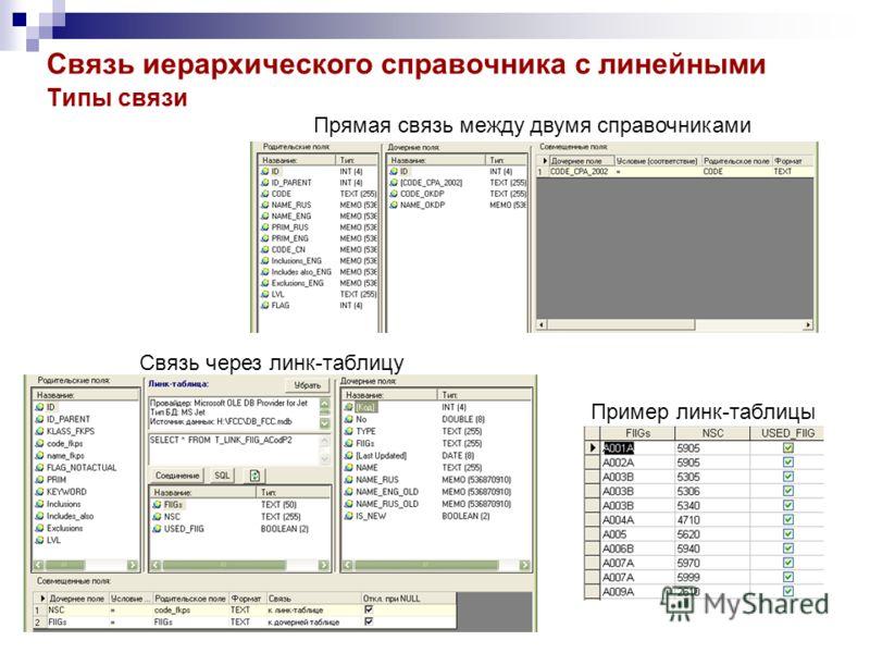 Связь иерархического справочника с линейными Типы связи Прямая связь между двумя справочниками Связь через линк-таблицу Пример линк-таблицы