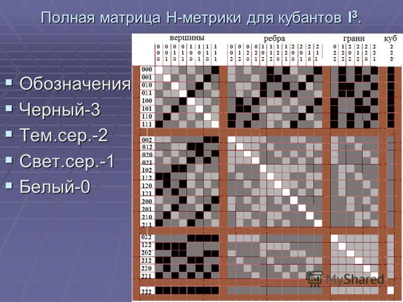 Полная матрица Н-метрики для кубантов I 3. Обозначения: Обозначения: Черный-3 Черный-3 Тем.сер.-2 Тем.сер.-2 Свет.сер.-1 Свет.сер.-1 Белый-0 Белый-0