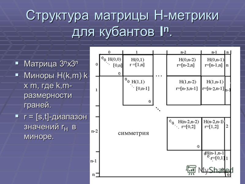 Структура матрицы Н-метрики для кубантов I n. Матрица 3 n x3 n Матрица 3 n x3 n Миноры Н(k,m) k x m, где k,m- размерности граней. Миноры Н(k,m) k x m, где k,m- размерности граней. r = [s,t]-диапазон значений r H в миноре. r = [s,t]-диапазон значений