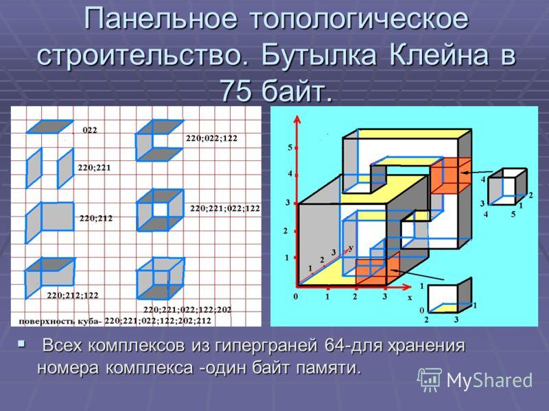 Панельное топологическое строительство. Бутылка Клейна в 75 байт. Всех комплексов из гиперграней 64-для хранения номера комплекса -один байт памяти. Всех комплексов из гиперграней 64-для хранения номера комплекса -один байт памяти.