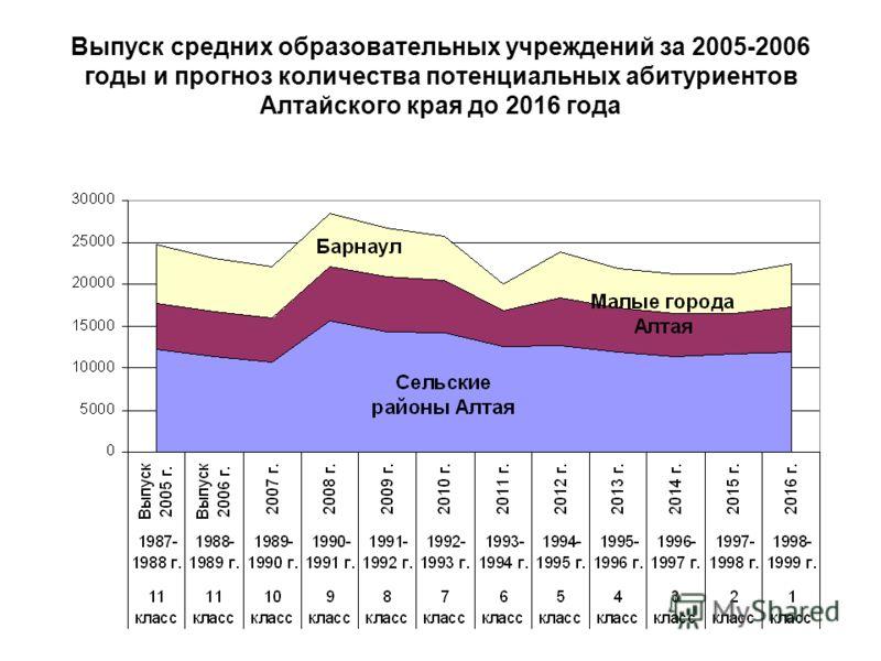 Выпуск средних образовательных учреждений за 2005-2006 годы и прогноз количества потенциальных абитуриентов Алтайского края до 2016 года