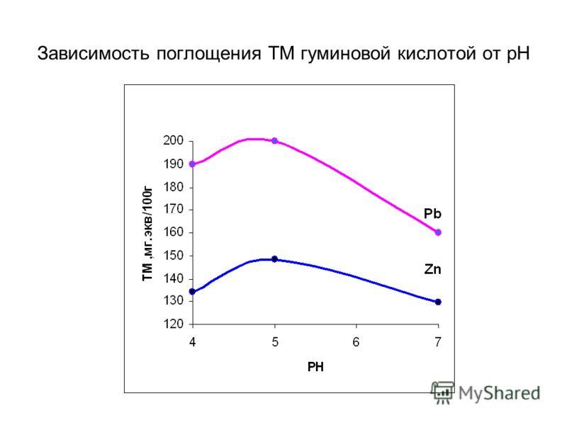 Зависимость поглощения ТМ гуминовой кислотой от pH