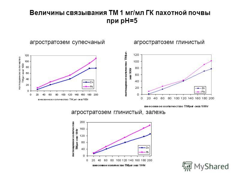 Величины связывания ТМ 1 мг/мл ГК пахотной почвы при pH=5 агростратозем супесчаный агростратозем глинистый, залежь агростратозем глинистый