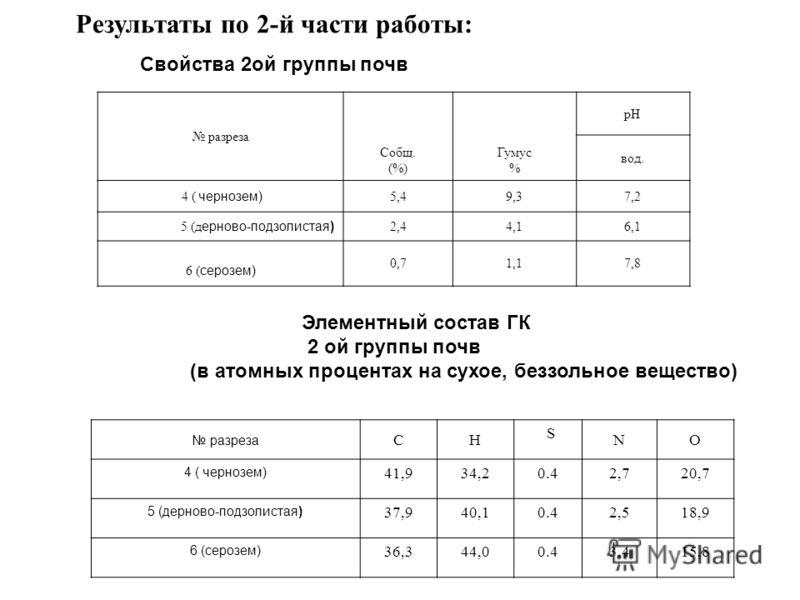 Результаты по 2-й части работы: Свойства 2ой группы почв разреза Собщ. (%) Гумус % рН вод. 4 ( чернозем) 5,49,37,2 5 (д ерново-подзолистая) 2,44,16,1 6 ( серозем) 0,71,17,8 разреза СН S NО 4 ( чернозем) 41,934,20.42,720,7 5 (дерново-подзолистая) 37,9