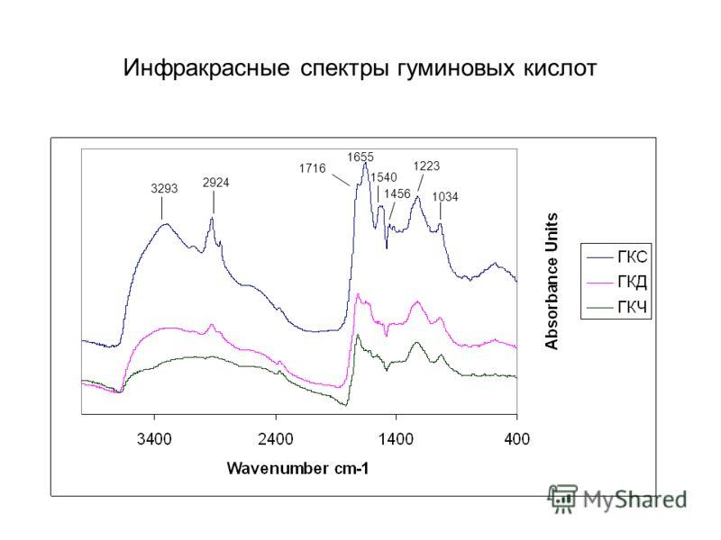 Инфракрасные спектры гуминовых кислот 3293 2924 1716 1655 1540 1456 1223 1034