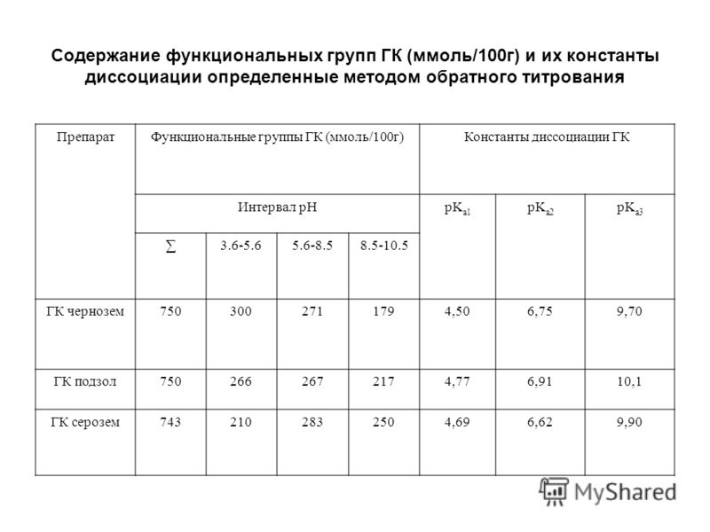 Содержание функциональных групп ГК (ммоль/100г) и их константы диссоциации определенные методом обратного титрования ПрепаратФункциональные группы ГК (ммоль/100г)Константы диссоциации ГК Интервал pHpK a1 pK a2 pK a3 3.6-5.65.6-8.58.5-10.5 ГК чернозем