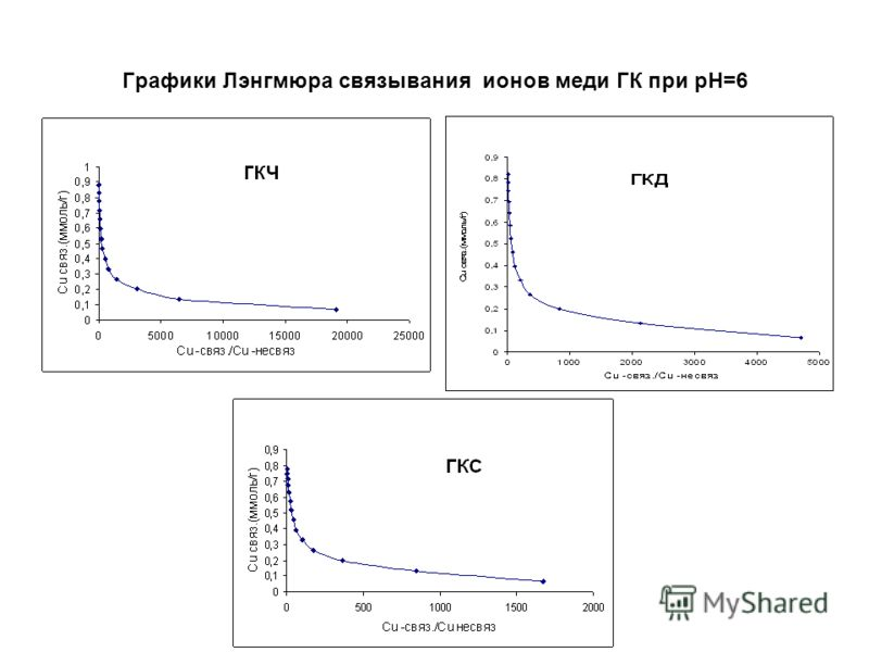 Графики Лэнгмюра связывания ионов меди ГК при pH=6