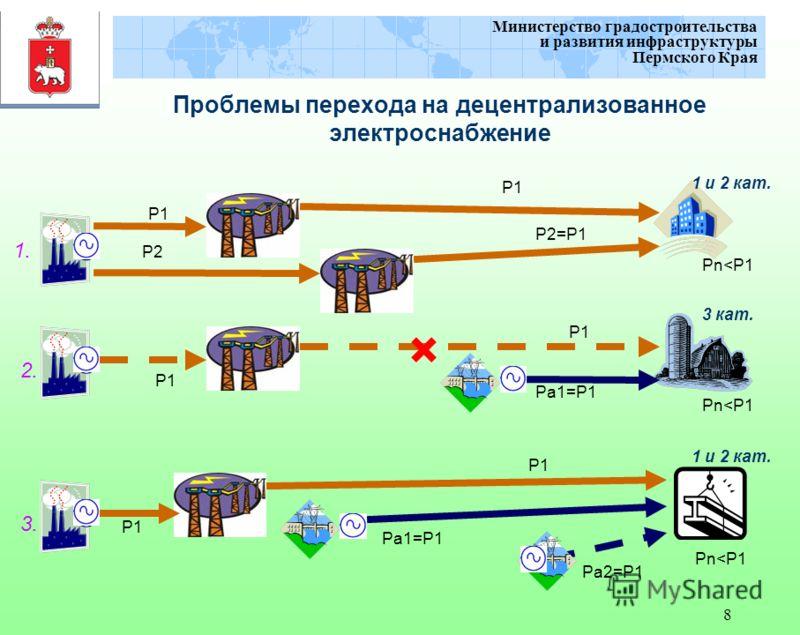8 Министерство градостроительства и развития инфраструктуры Пермского Края Проблемы перехода на децентрализованное электроснабжение P1 Pa1=P1 P1 Pa2=P1 P2=P1 Pn