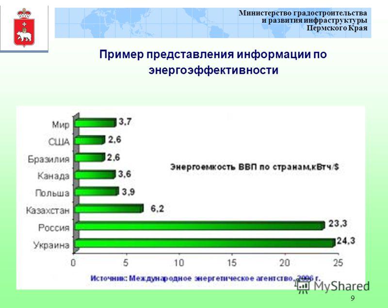 9 Министерство градостроительства и развития инфраструктуры Пермского Края Пример представления информации по энергоэффективности