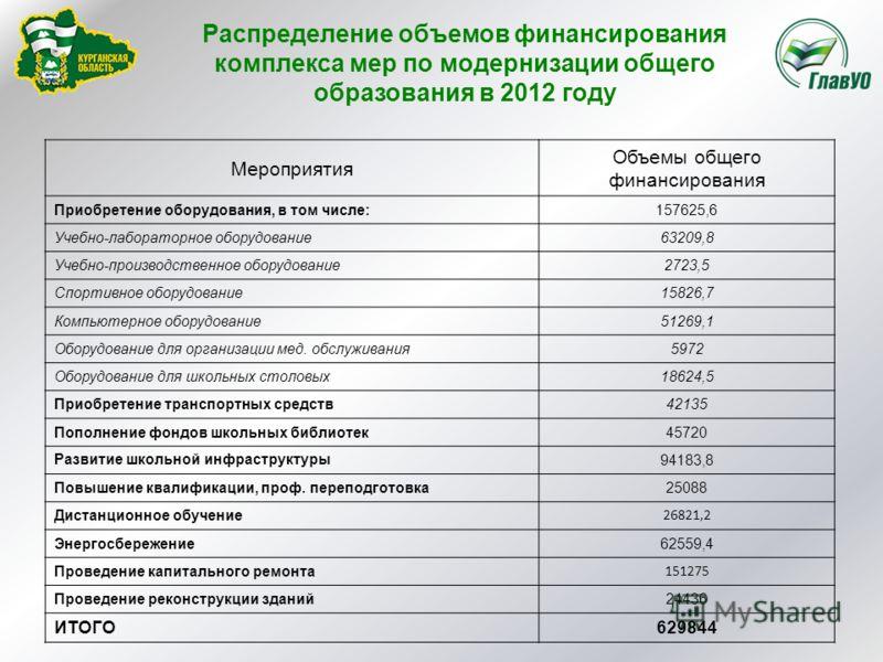 Распределение объемов финансирования комплекса мер по модернизации общего образования в 2012 году Мероприятия Объемы общего финансирования Приобретение оборудования, в том числе:157625,6 Учебно-лабораторное оборудование63209,8 Учебно-производственное